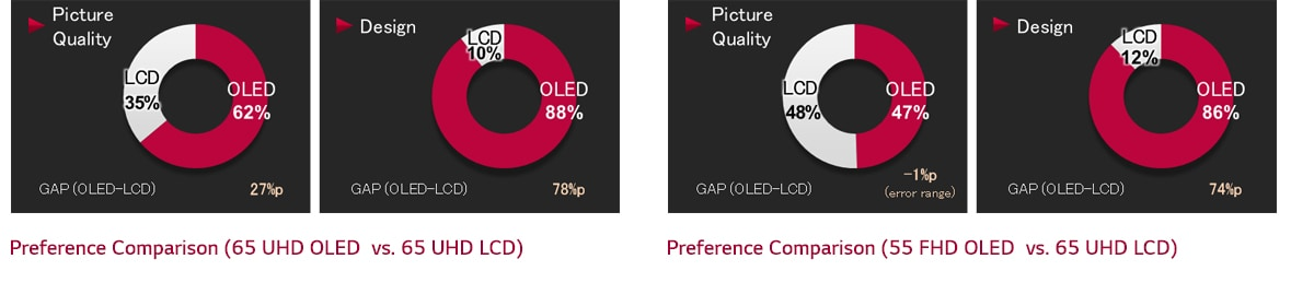 The graph of preference comparison gap between (OLED vs LCD)