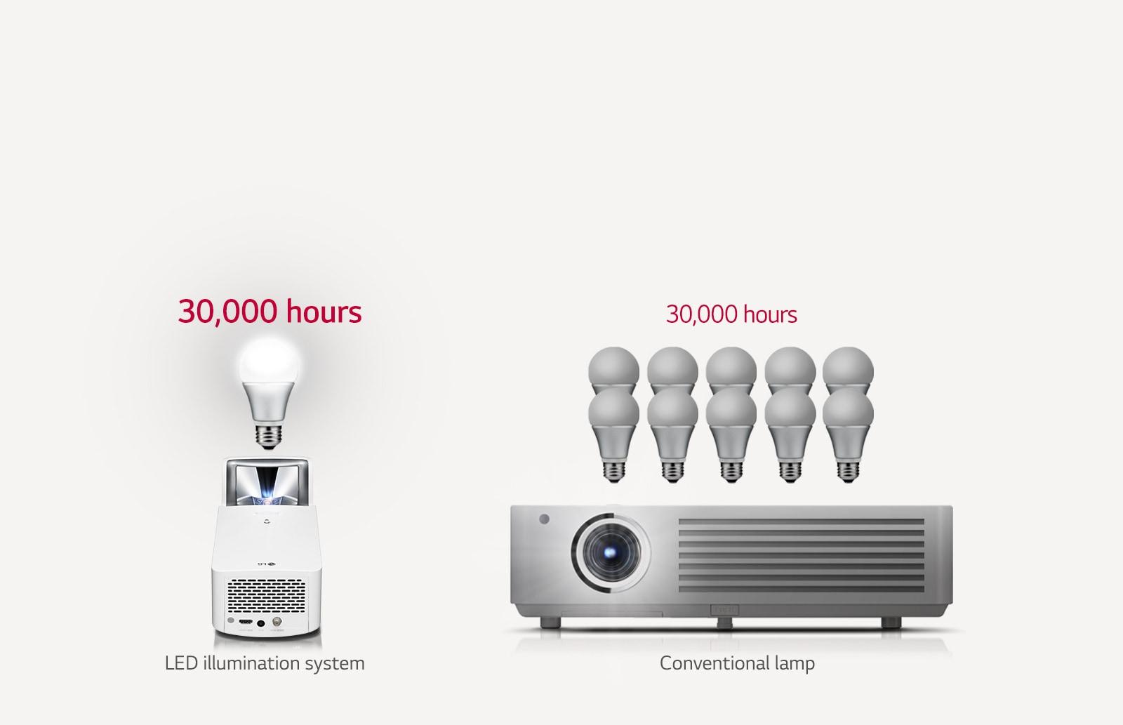 PJT-HF65L-13-30,000-Hours-Laser-Desktop