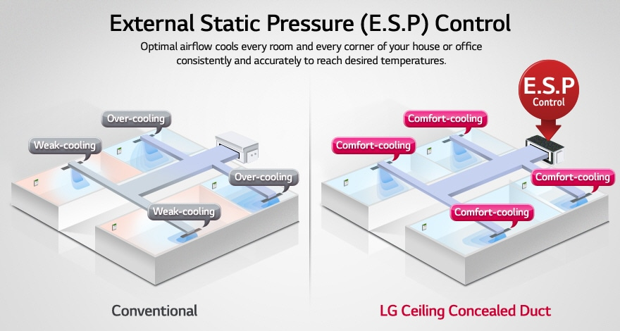 Lg Lg Ceiling Concealed Duct Air Conditioner Inverter