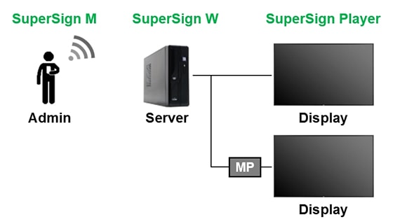 Diagram of SuperSign M connection method
