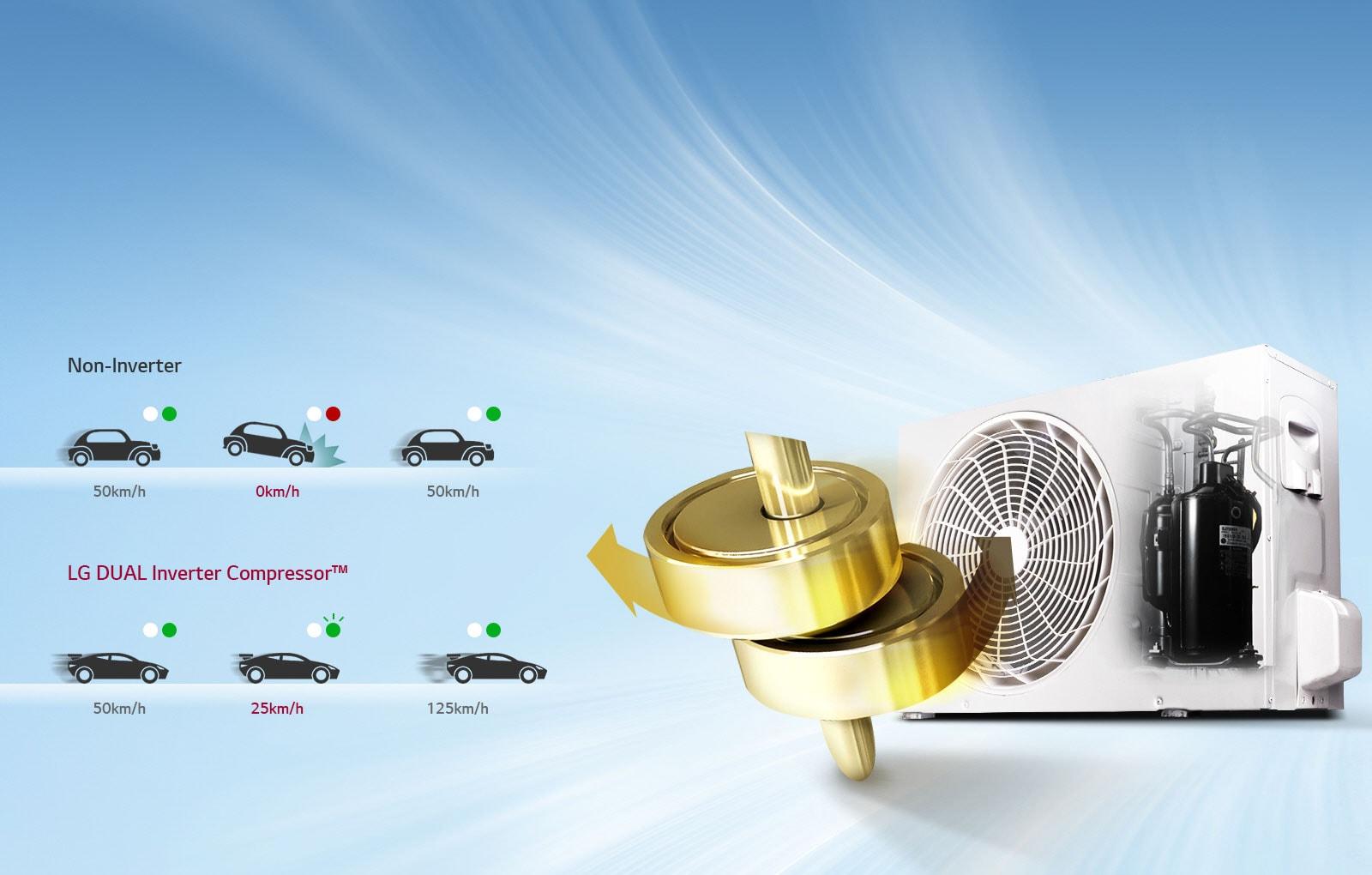 DUAL Inverter Compressor™