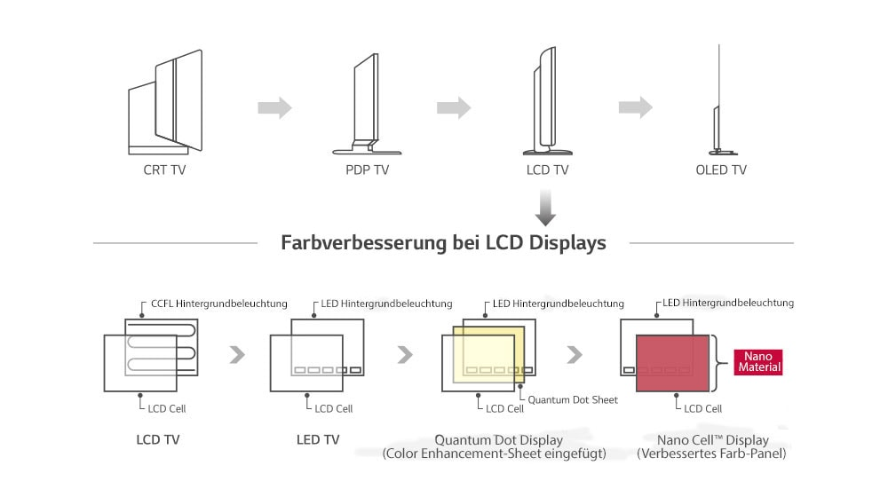 Nano Cell™ Display - Innovative LCD Technologie<br>1