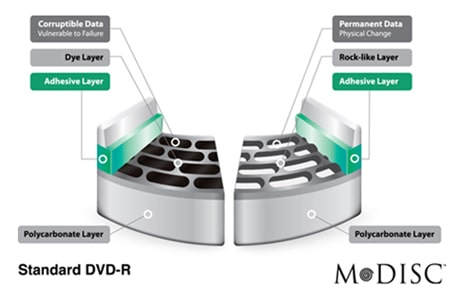 Long-lasting data protection with M-DISC Support