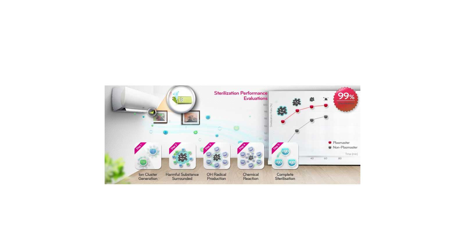 Plasmaster Ionizer