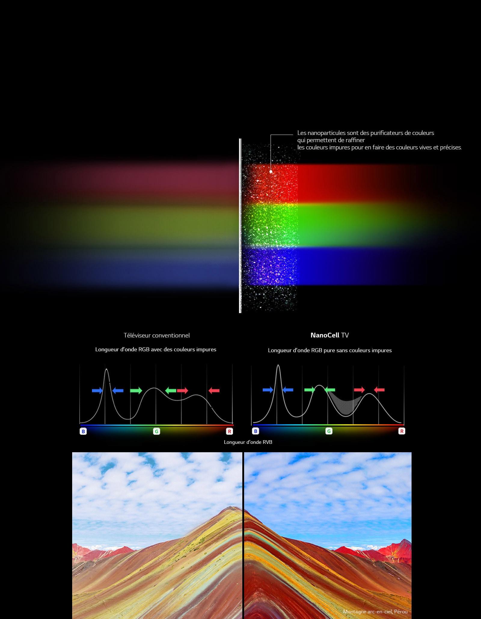 Couleurs pures grâce à la technologie NanoCell1