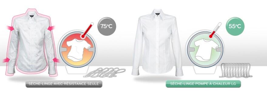 Fonctionnement à basse température pour une meilleure préservation des tissus