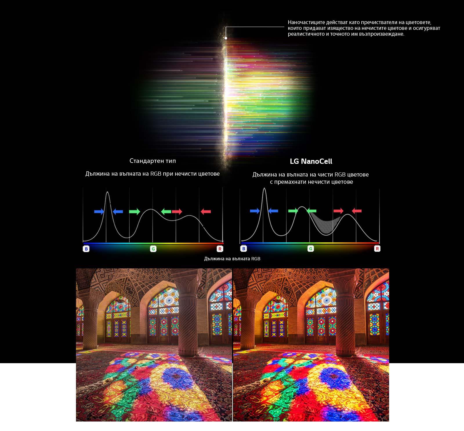 Графика на RGB спектъра, която показва филтрирането на замъглените цветове и изображения Сравняване на чистотата на цветовете между стандартна и NanoCell технология