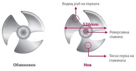 Подобрен вентилатор с ниско ниво на шума