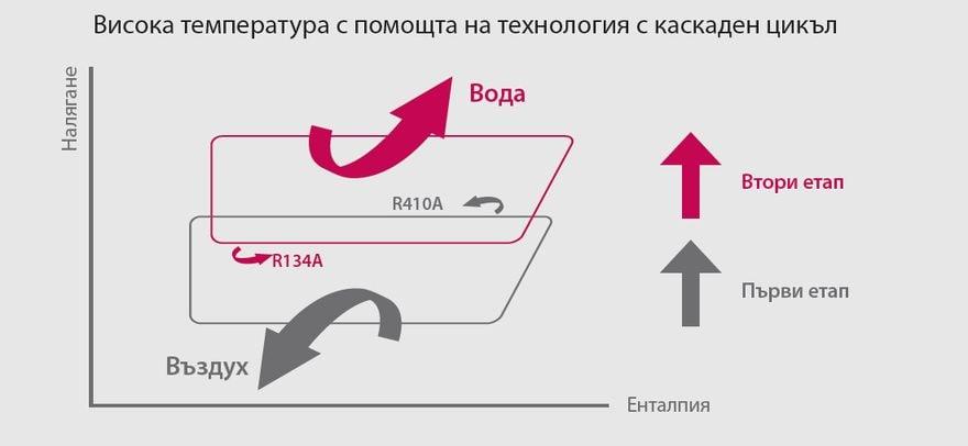 Технология за каскадно компресиране с 2 етапа