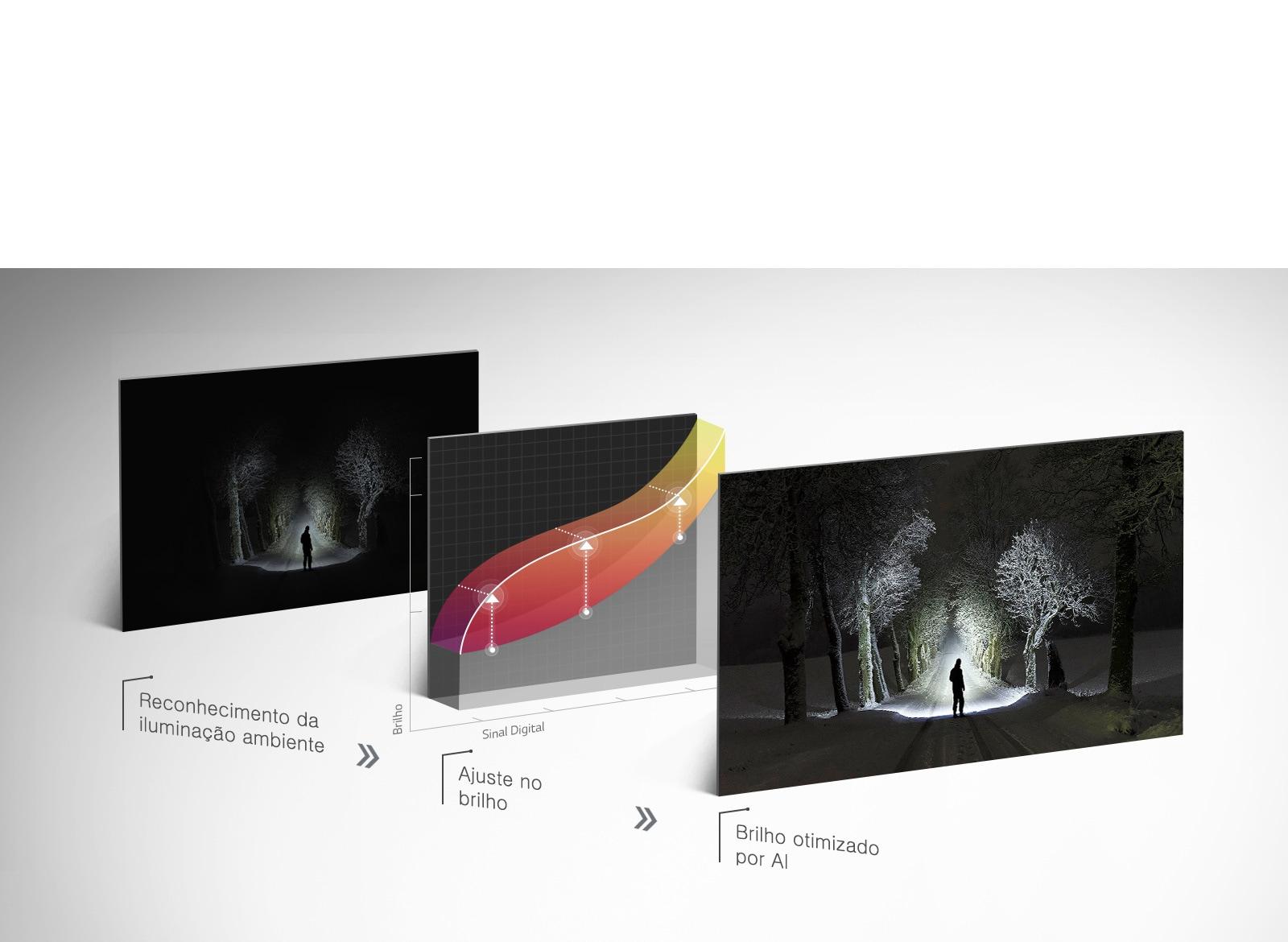 AI Brightness O sensor da TV detecta a luz do ambiente