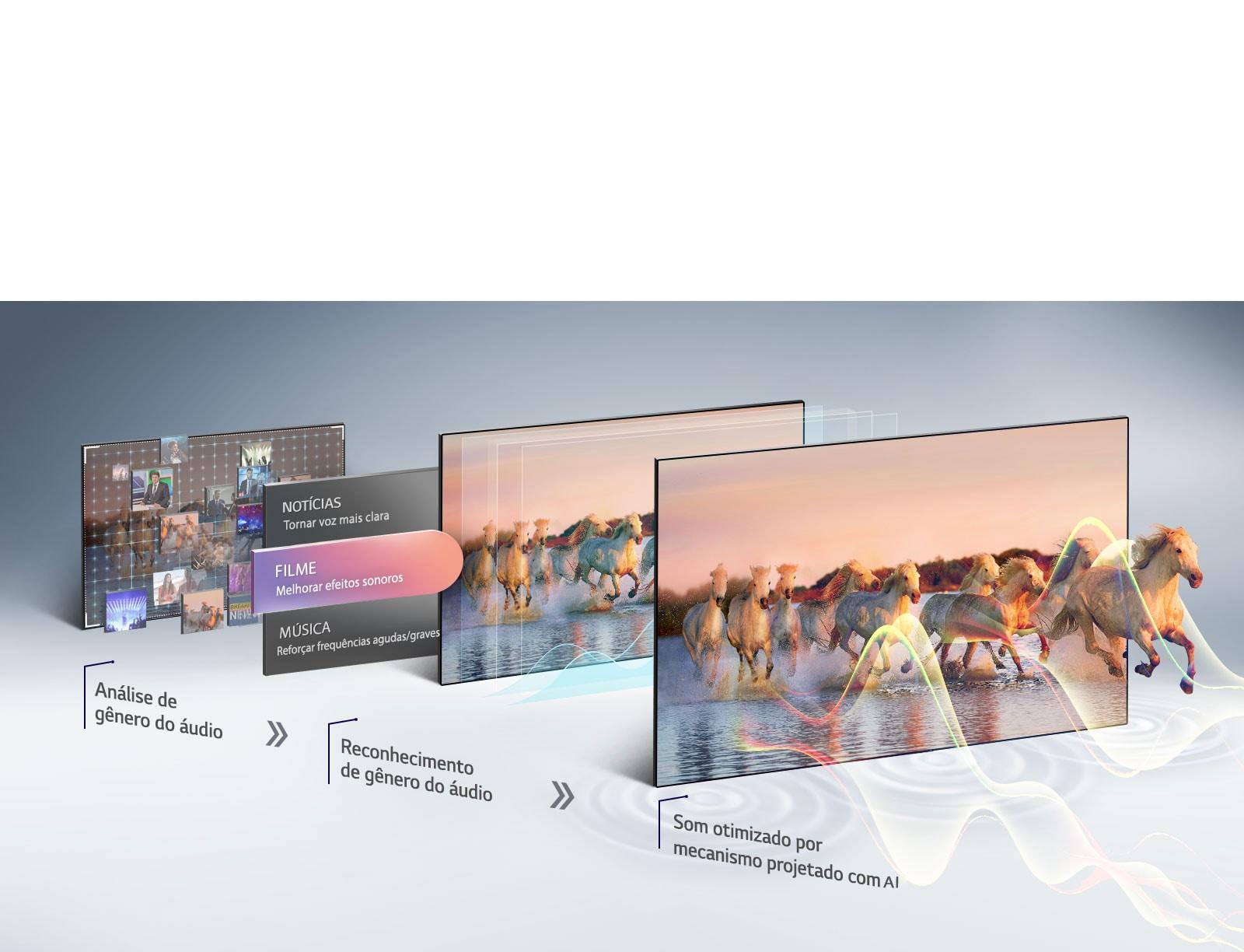 AI Sound O Deep Learning da LG e o processador α7