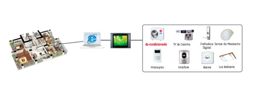Controles e Sistemas de Operação