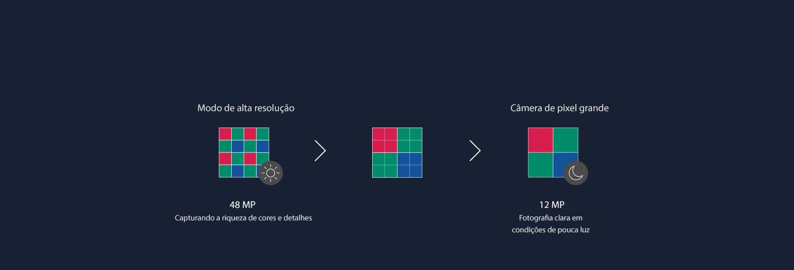 Diagrama mostrando as etapas nas quais 16 pixels da câmera se fundem em quatro