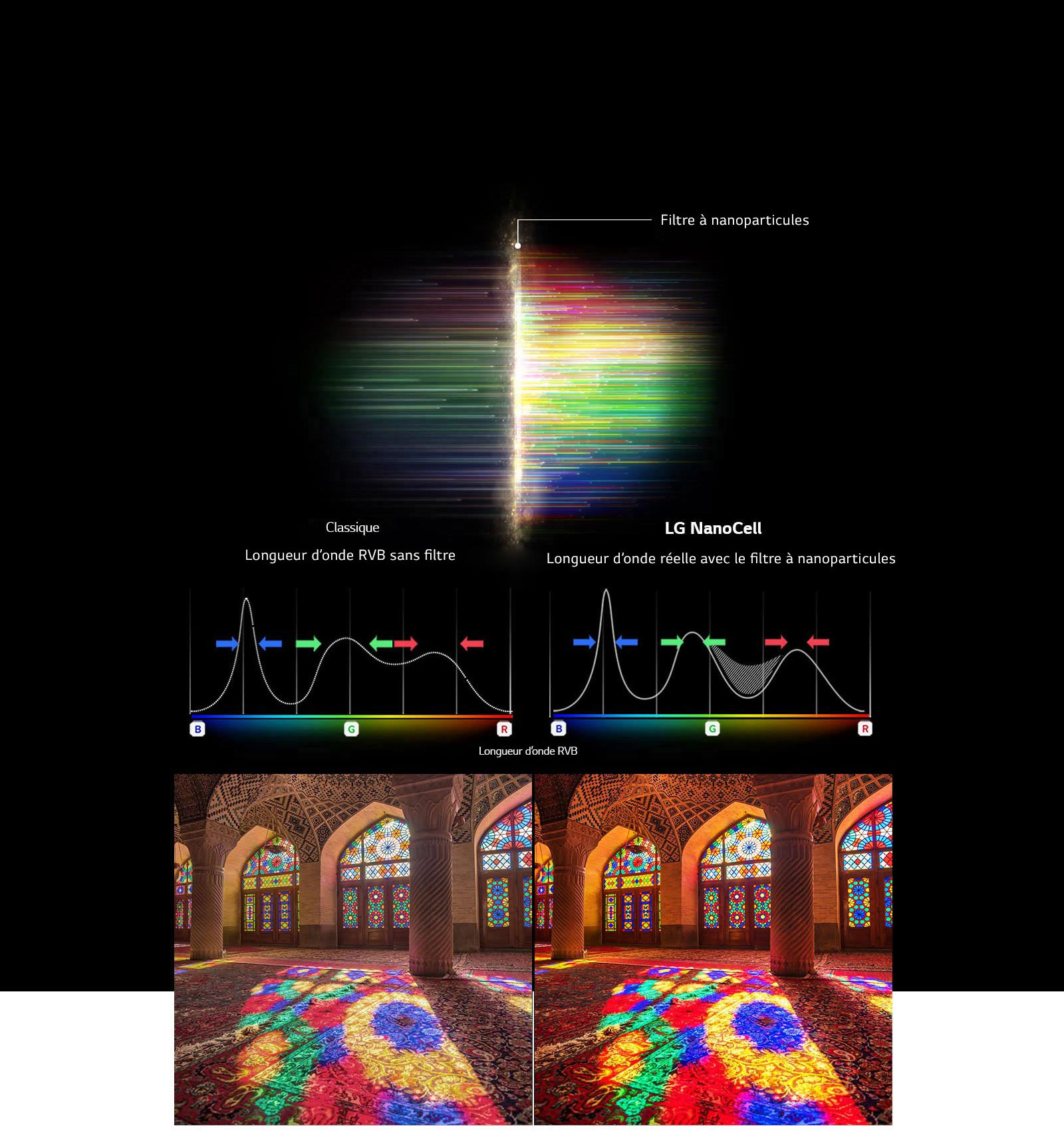 Le graphique du spectre RVB montre le filtrage des couleurs et des images ternes en comparant la pureté des couleurs entre la technologie conventionnelle et la technologie NanoCell.
