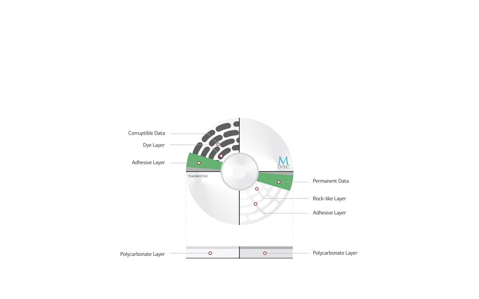 Protección de datos con el soporte M-DISC™.<br>1