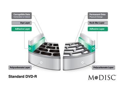 Superior protección de la información con soporte M-DISC™