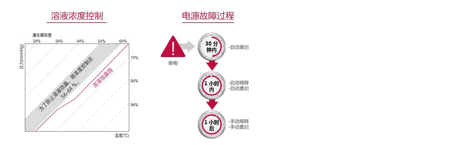 煤气筒_直燃型溴化锂吸收式冷(温)水机组 - 螺杆式系列机组 | LG商务 中国