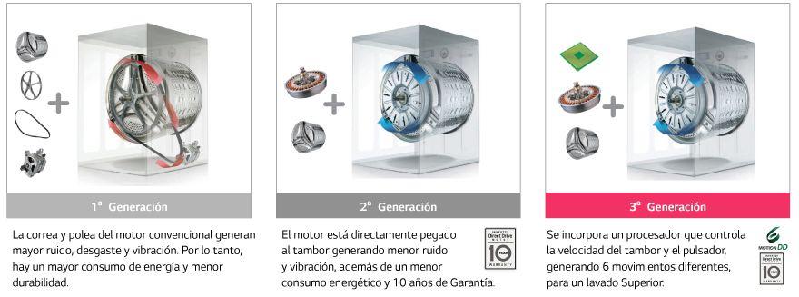 Motor Inverter Direct Drive™