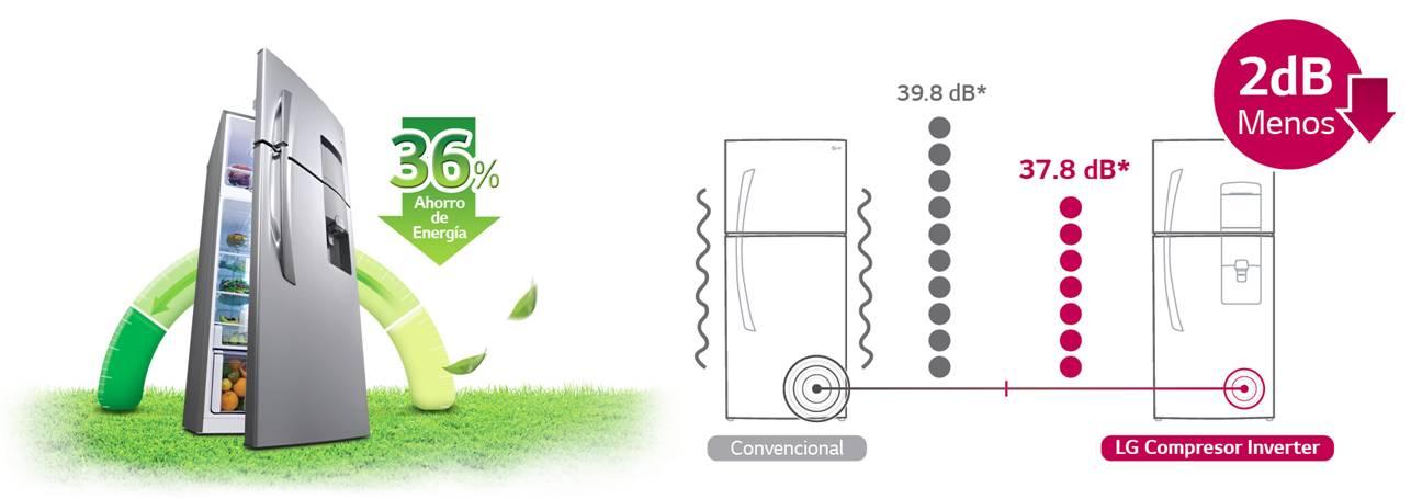Smart Inverter Compressor – AHORRO DE ENERGÍA