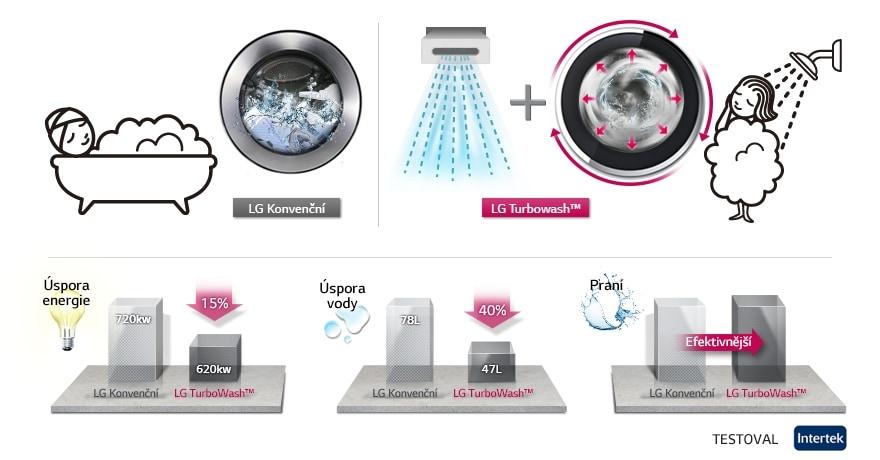 Účinnost pračky TURBO WASH™