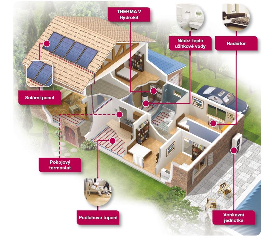 Šešení pro nový dům i rekonstrukci