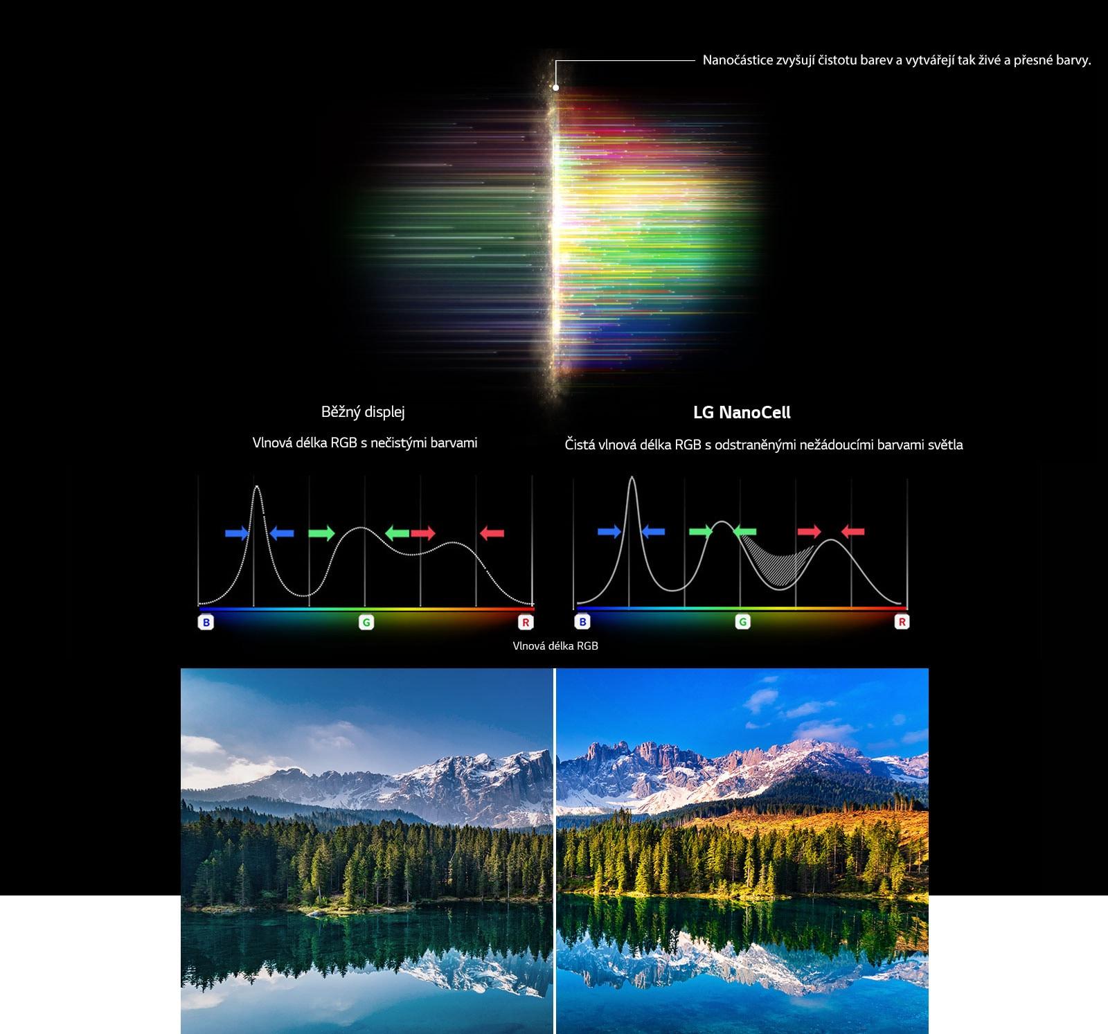 Graf spektra RGB, který znázorňuje filtrování monotónních barev aobrázků Porovnání čistoty barev mezi běžným displejem atechnologií NanoCell