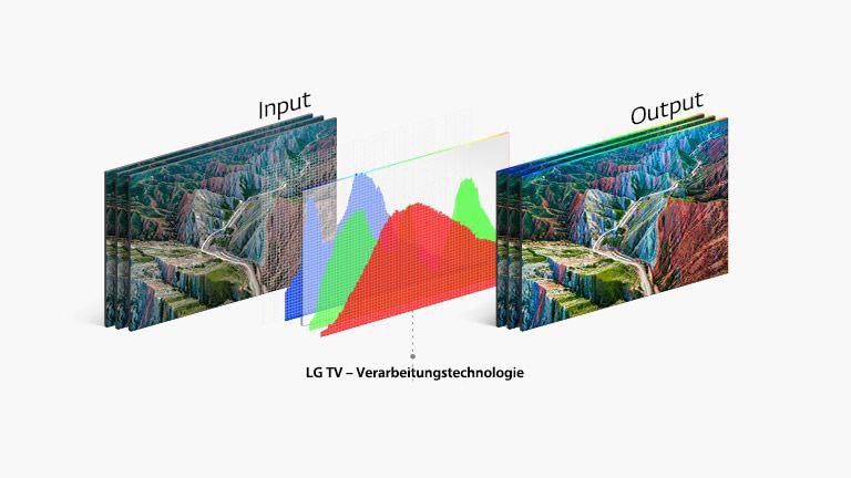 LG-jeva tehnologija za obdelavo televizorjev prikazuje graf na sredini med vhodno sliko na levi in živim izhodom na desni