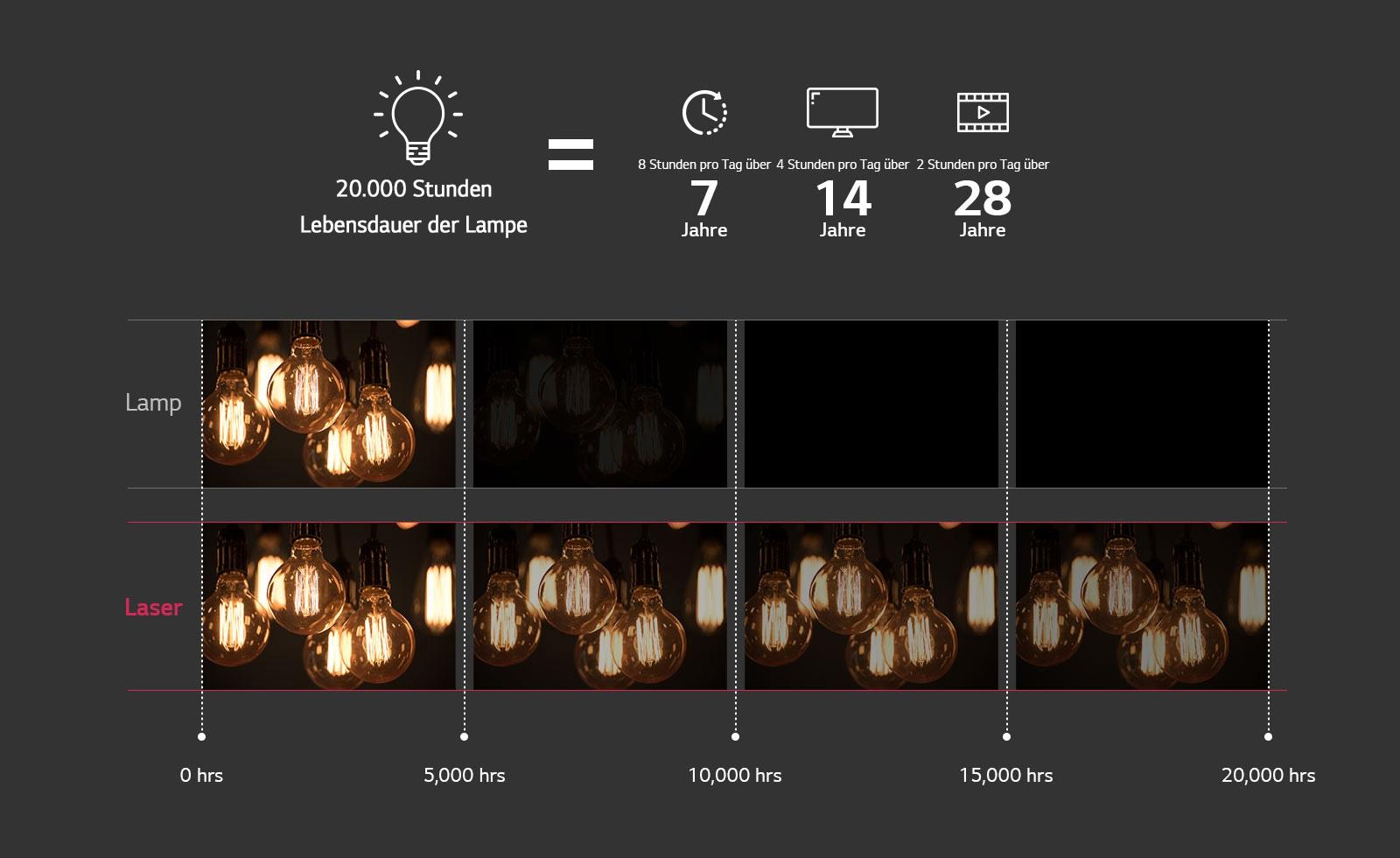 20.000 Stunden Lampenlebensdauer = 8 Stunden pro Tag über 7 Jahre/4 Stunden pro Tag über 14 Jahre/2 Stunden pro Tag über 28 Jahre