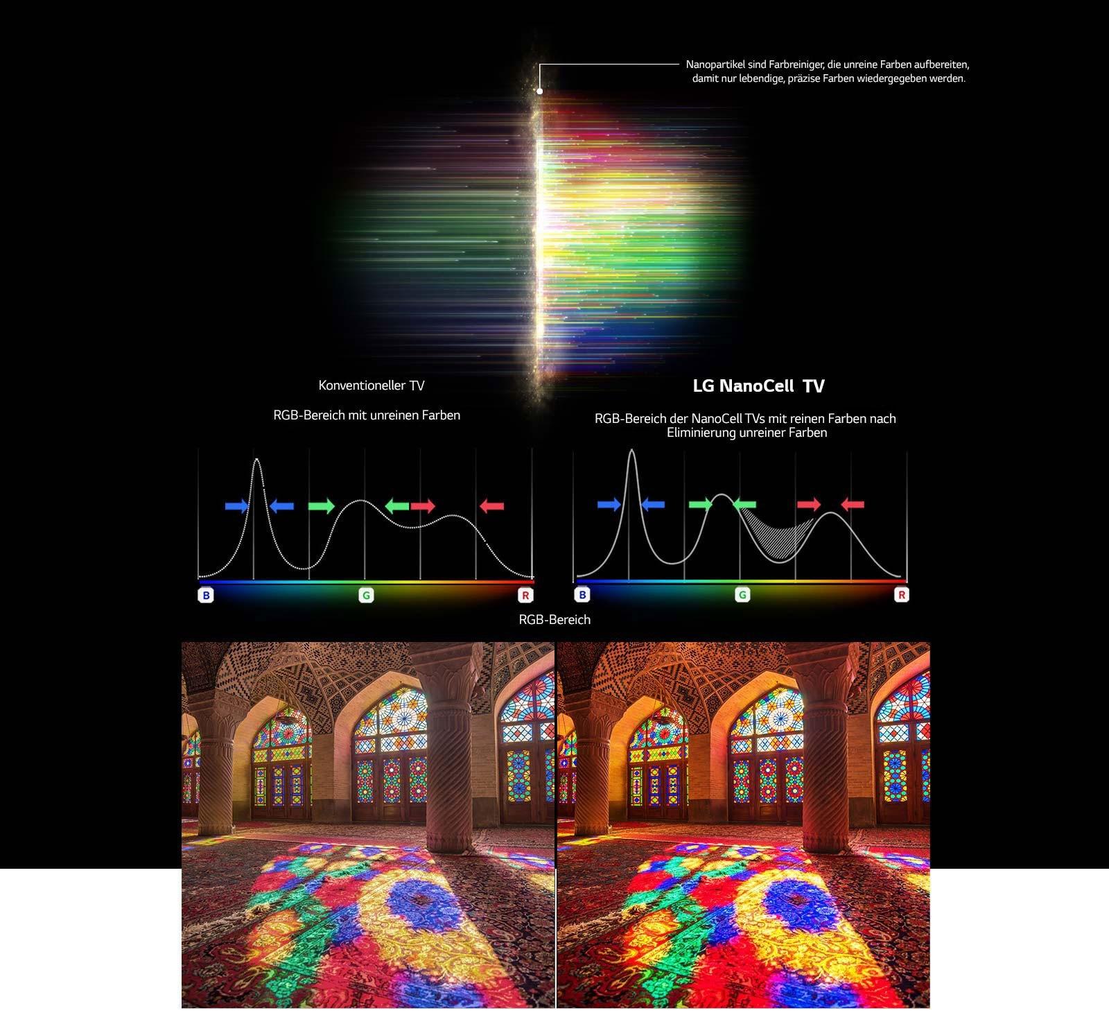 Diagramm eines RGB-Spektrums, das anzeigt, wie stumpfe Farben herausgefiltert werden. Auf dem Bild darunter sehen wir den Vergleich zwischen einer konventionellen Darstellung und einer Wiedergabe auf einem LG NanoCell Fernseher.