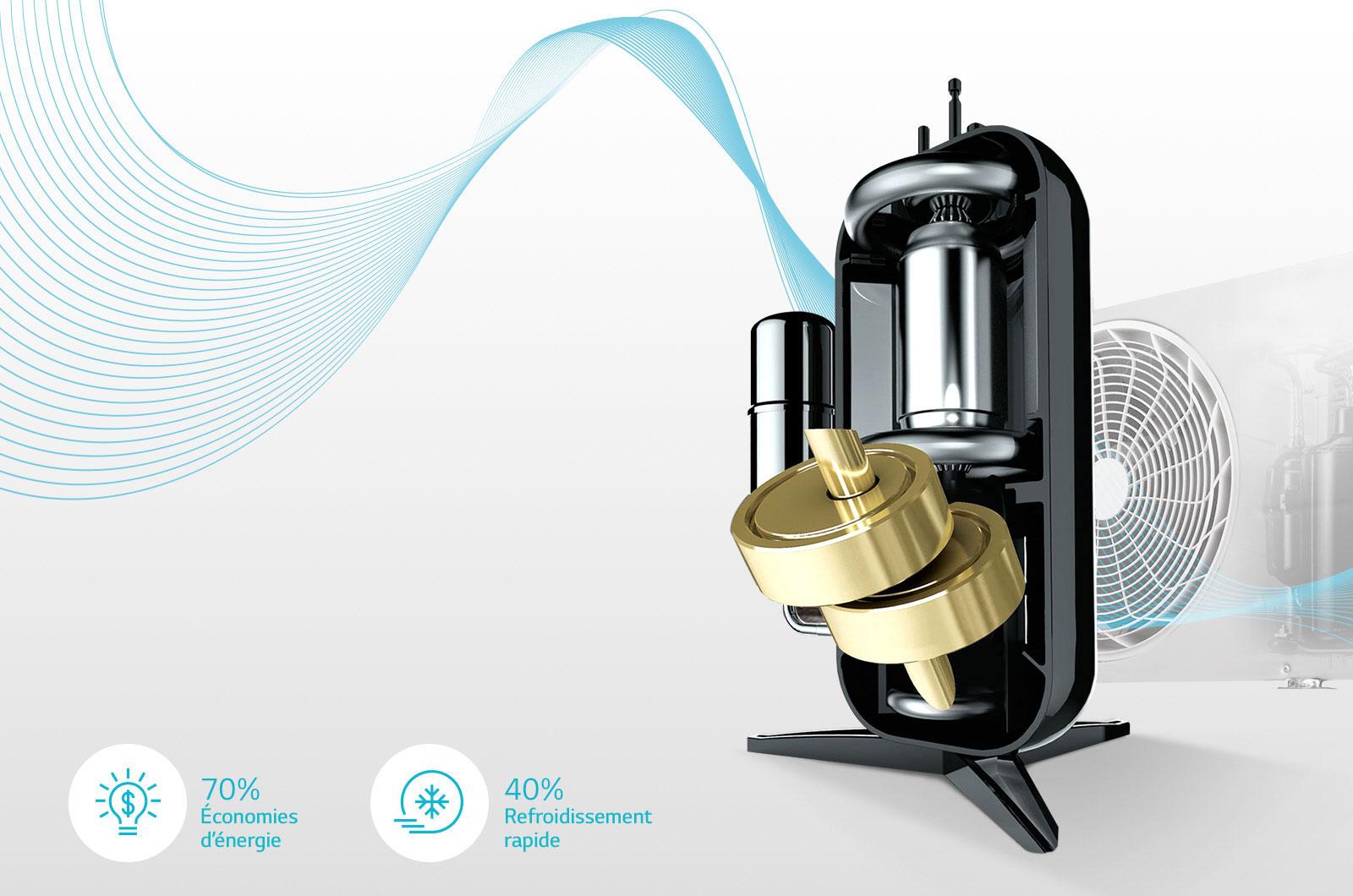 DUAL Inverter Compressor™ Garantie 10 Ans1