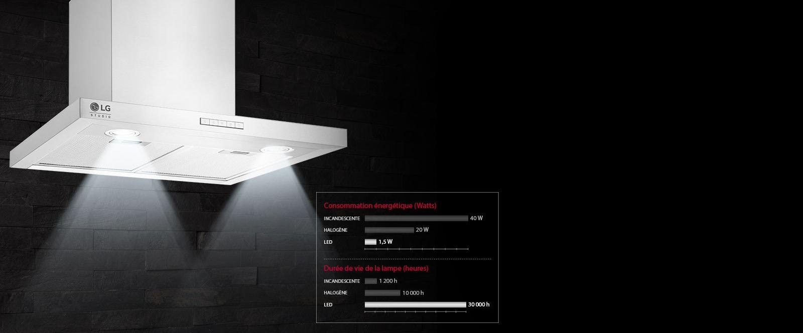 Éclairage LED1