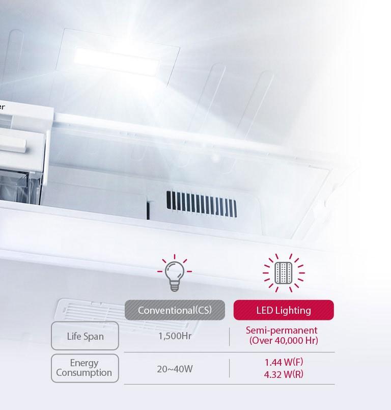 Energy Efficient & Longer Life Span2