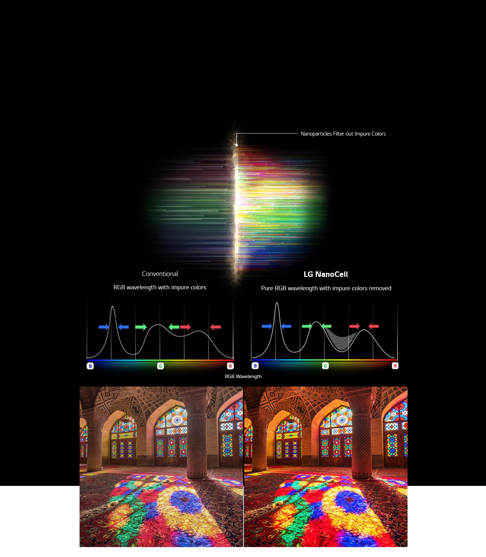 The RGB spectrum graph that showing filter out dull colors and images comparing Color Purity between Conventional and NanoCell Tech