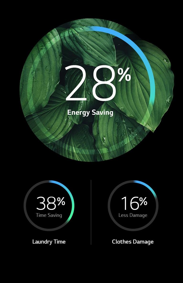 بهره وری بیشتر انرژی و خسارت کمتر