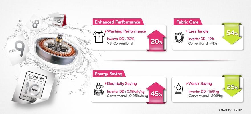 Lg 20kg top loader washing machine lg egypt for Direct drive motor washing machine