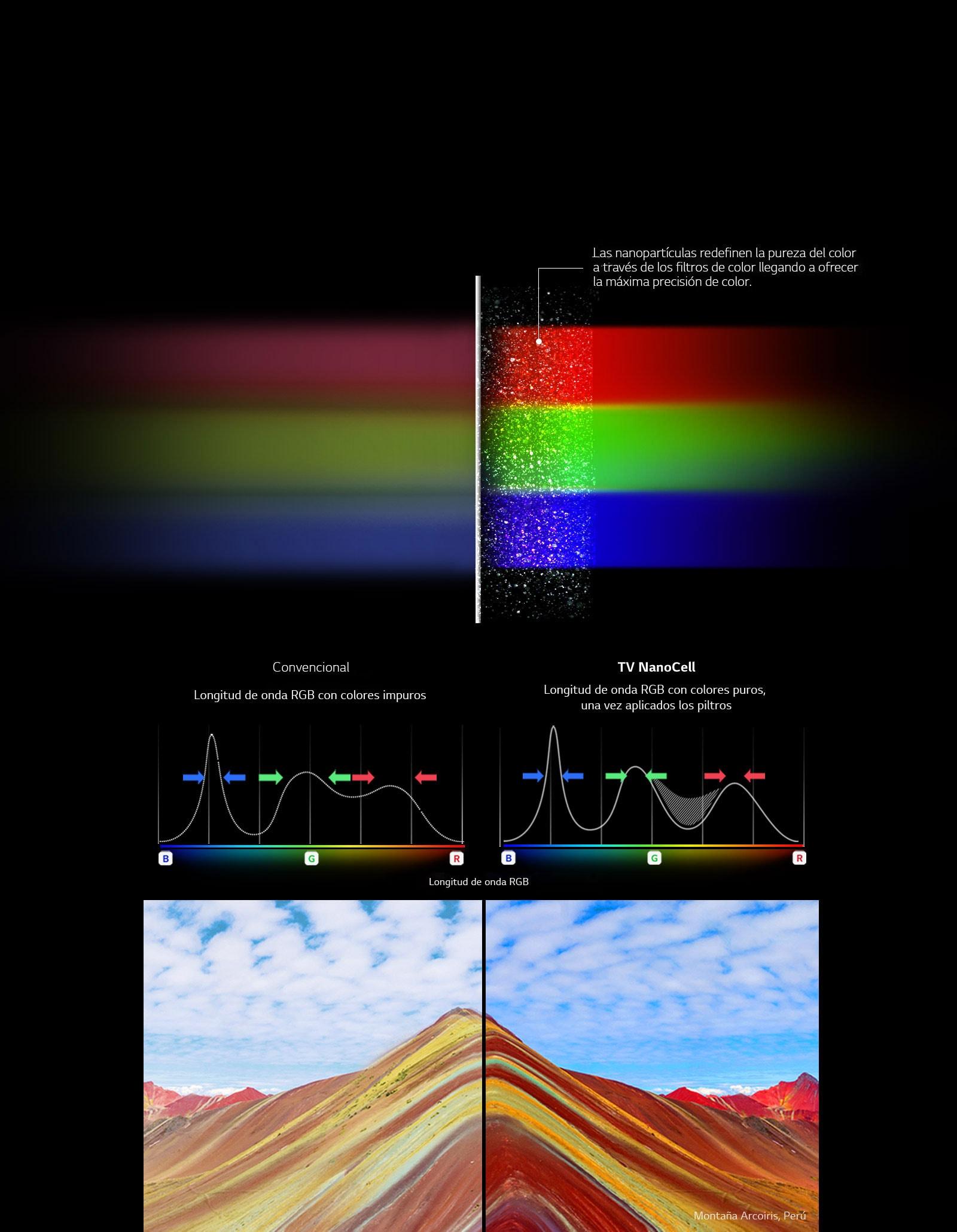 Nanopartículas de color1