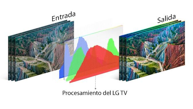 Gráfico de la tecnología de procesamiento de TV de LG en el centro entre la imagen de entrada a la izquierda y la de salida vívida a la derecha