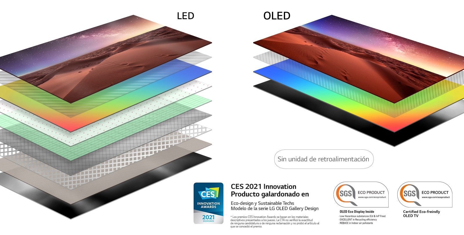 Comparación de la composición de la capa de visualización de un televisor LED con retroiluminación y un televisor OLED autoiluminiscente (reproducir el video)