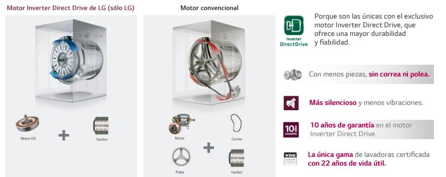 Motor con el mínimo consumo energético