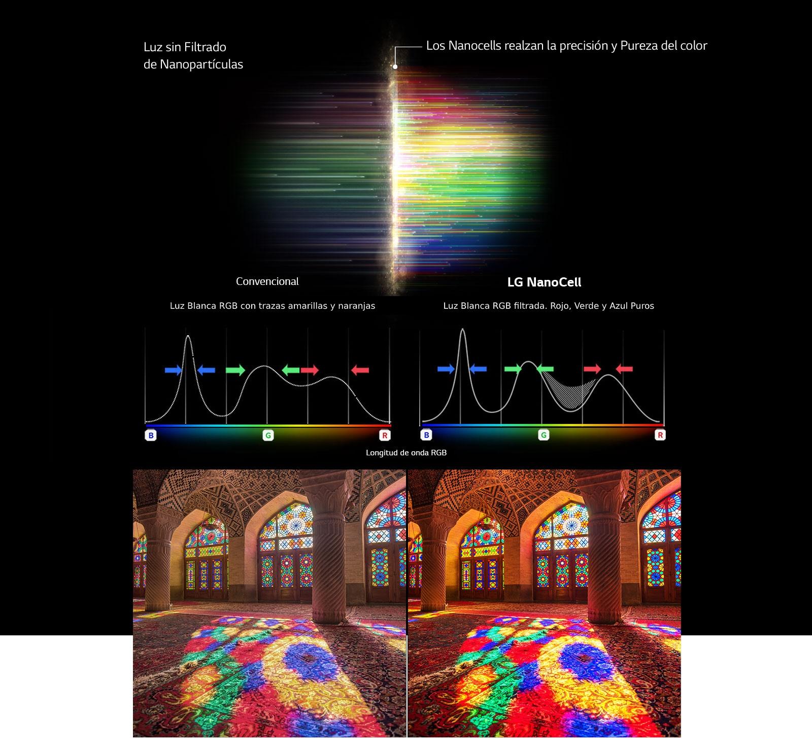 El gráfico de espectro RGB que muestra el filtrado de colores e imágenes apagados comparando la pureza del color entre la tecnología convencional y NanoCell