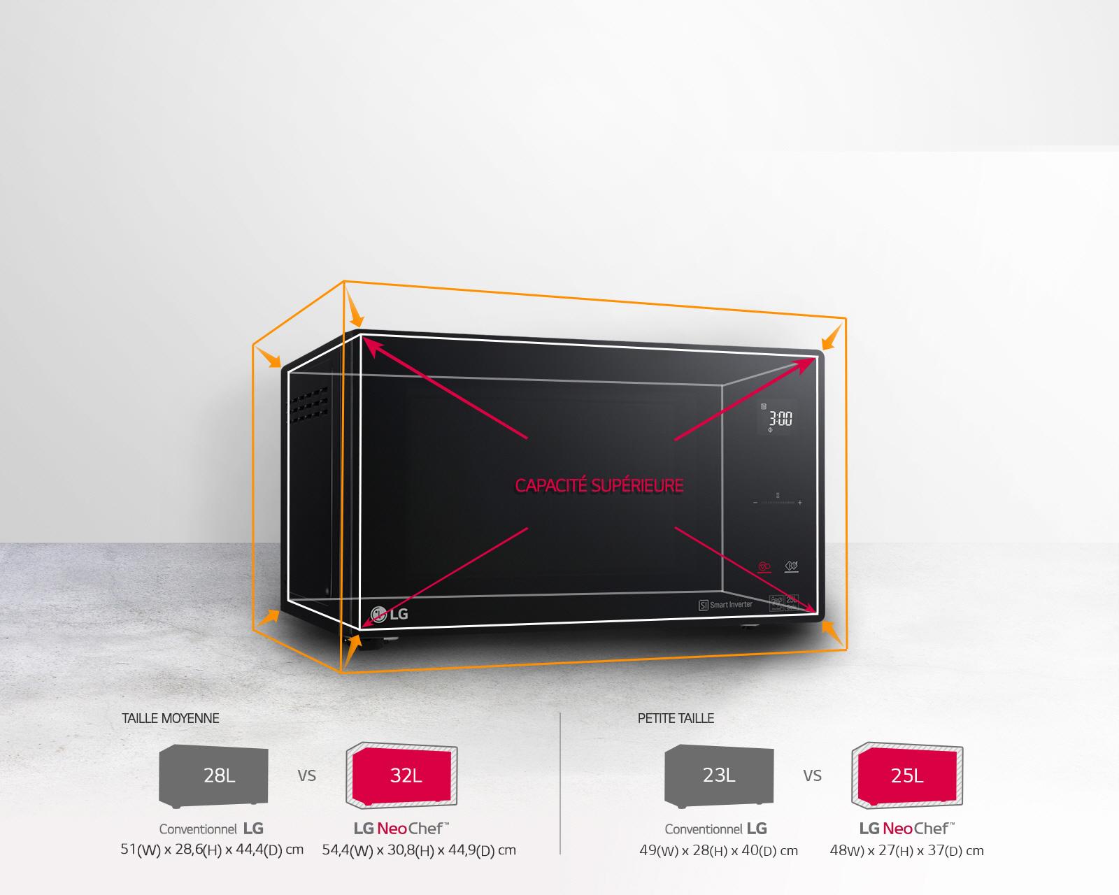 Micro-ondes disposant d'une taille contenue