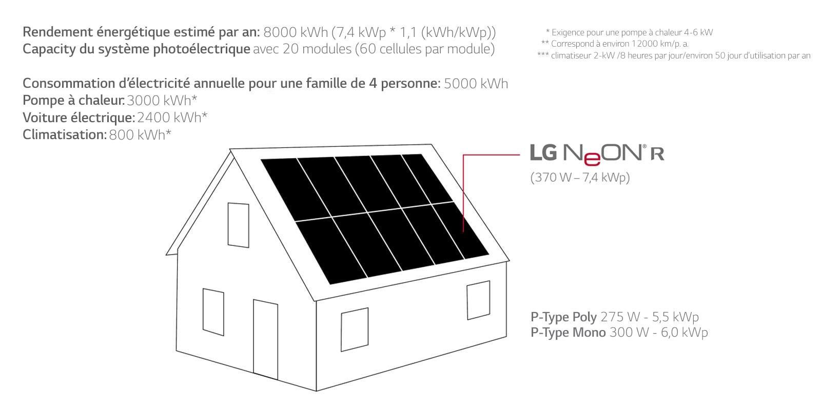 Le graphique montre que les modules LG sont particulièrement adaptés aux petites surfaces de toiture