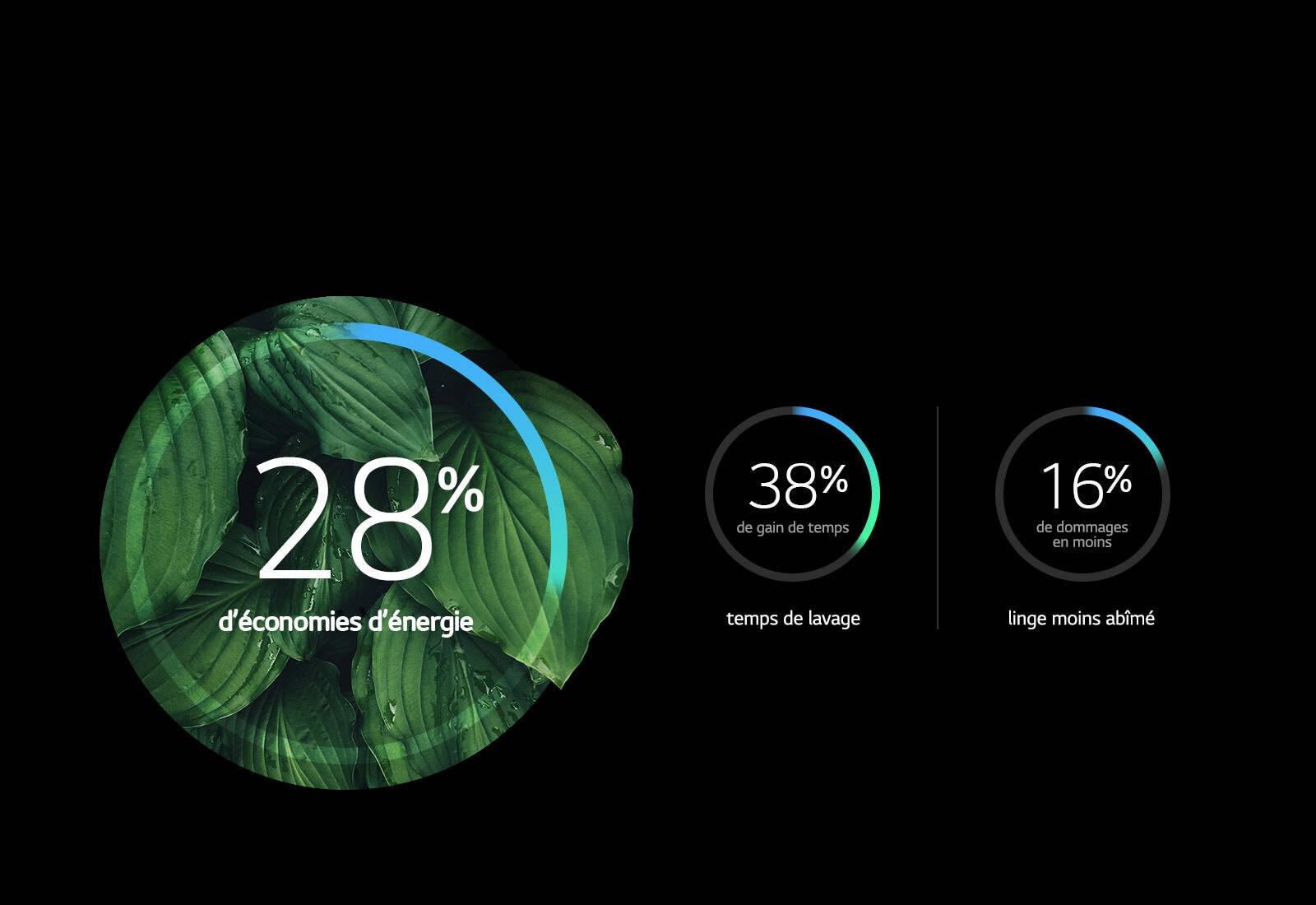 39 pourcents de consommation énergétique en moins