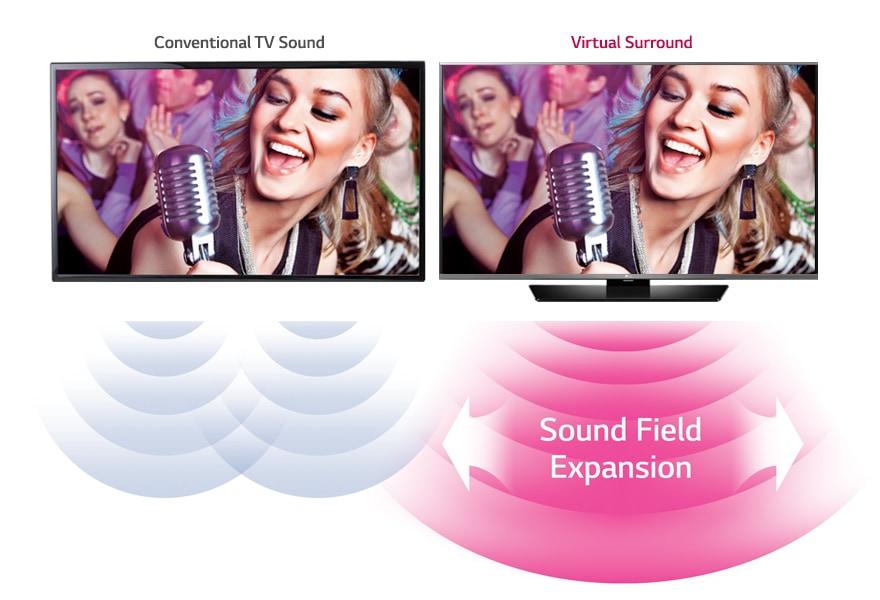 Technologie Virtual Surround