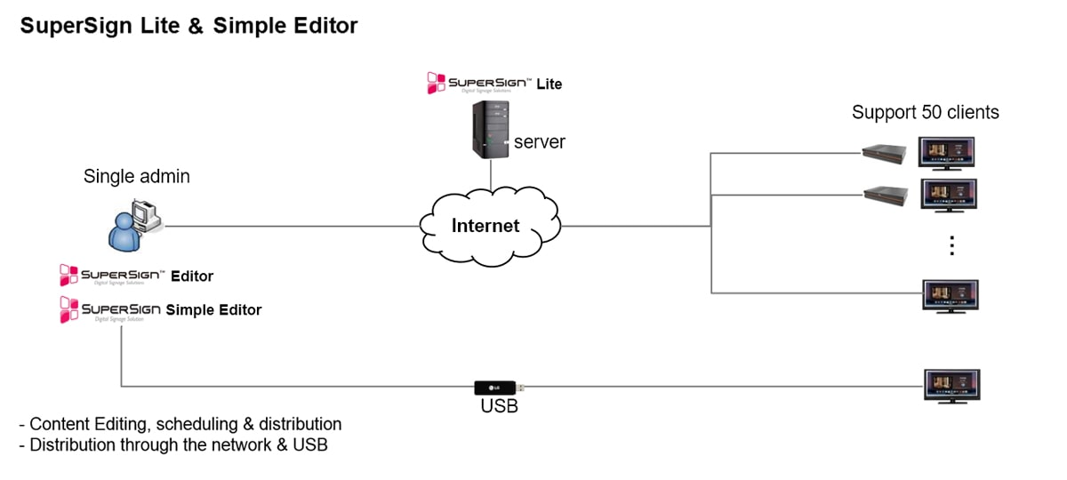 The image of LG software structure  about SuperSign Lite and Simple Editor