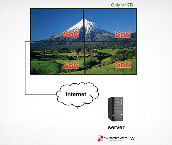 Маючи більше унікальних функцій на ліцензованій версії: відео-зал PC-Less