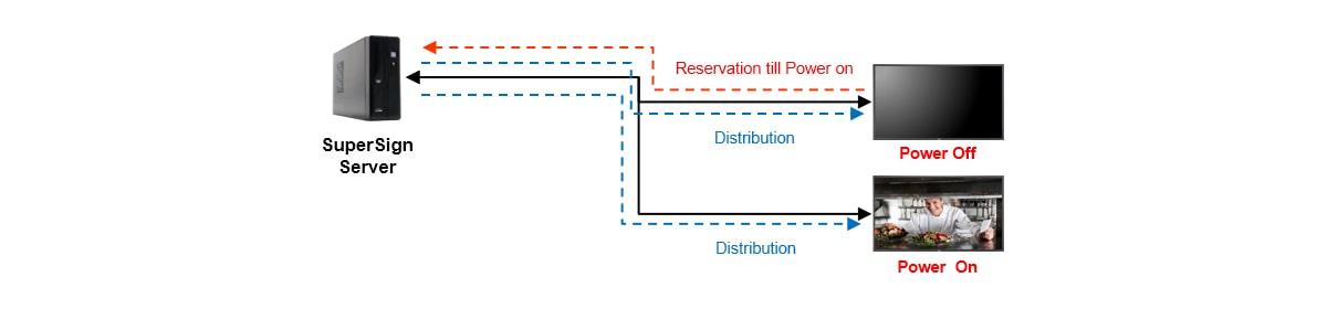 Маючи більше унікальних функцій у ліцензованій версії: вимкнення розподілу
