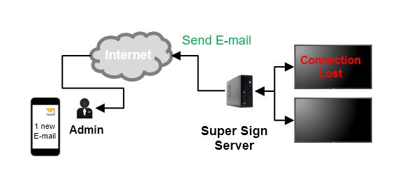 Маючи більше унікальних функцій у ліцензованій версії: робочий процес сповіщення електронною поштою