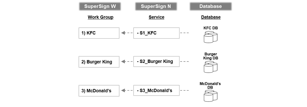 The workgroup related service of SuperSign N