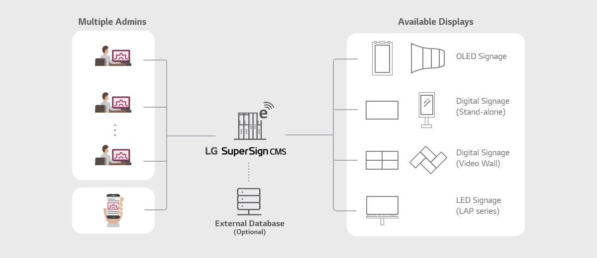 SuperSign CMS | LG SuperSign Software | Software | Information
